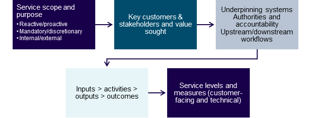 Service scope and purpose: reactive/proactive, mandatory/discretionary, internal/external; Key customers & stakeholders and value sought; Underpinning systems, Authorities and accountability, Upstream/downstream workflows; Inputs > activities > outputs > outcomes; Service levels and measures (customer-facing and technical)